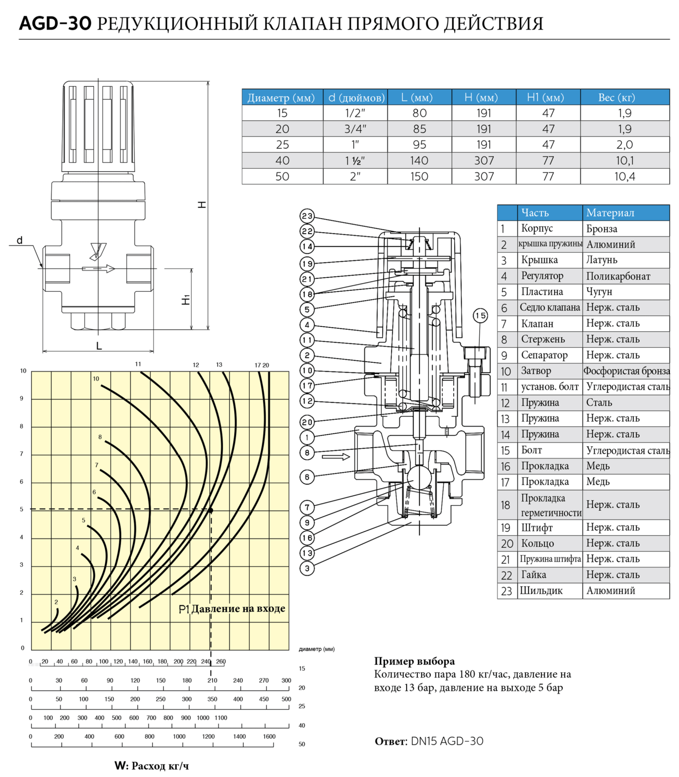 Клапан редукционный прямого действия из латуни AGD-30