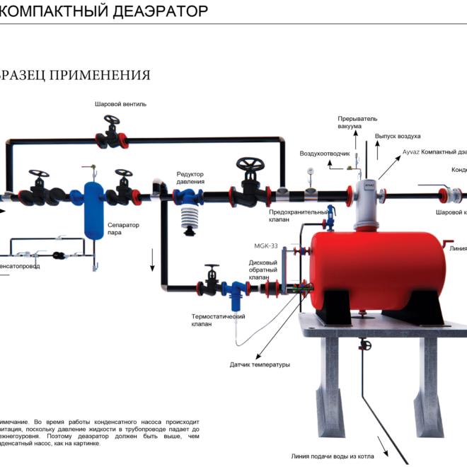 Компактный деаэратор схема