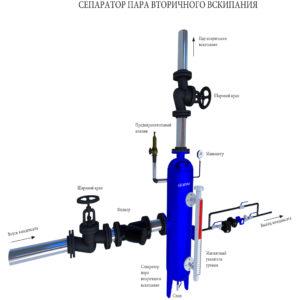 Схема подключения сепаратора пара вторичного вскипания