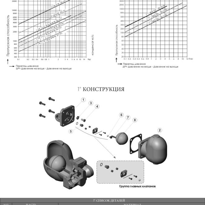 vlagootvodchik-sa-50-tablitca-propusknoi-sposobnosty